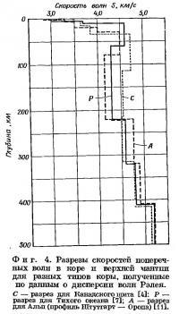 Фиг. 4. Разрезы скоростей поперечных волн в коре и верхней мантии