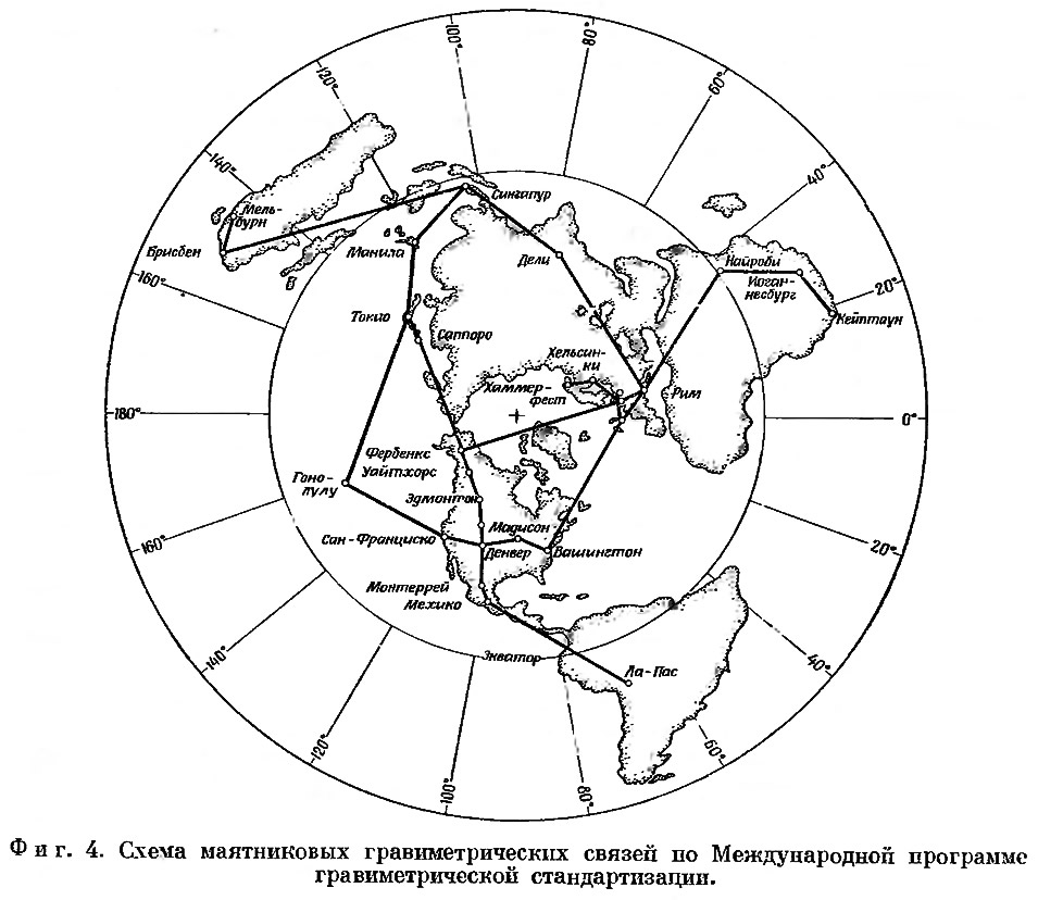 Фиг. 4. Схема маятниковых гравиметрических связей