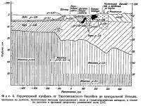 Фиг. 4. Структурный профиль от Тихоокеанского бассейна до центральной Невады