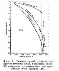 Фиг. 4. Температурный профиль для кратера вулкана Алаэ