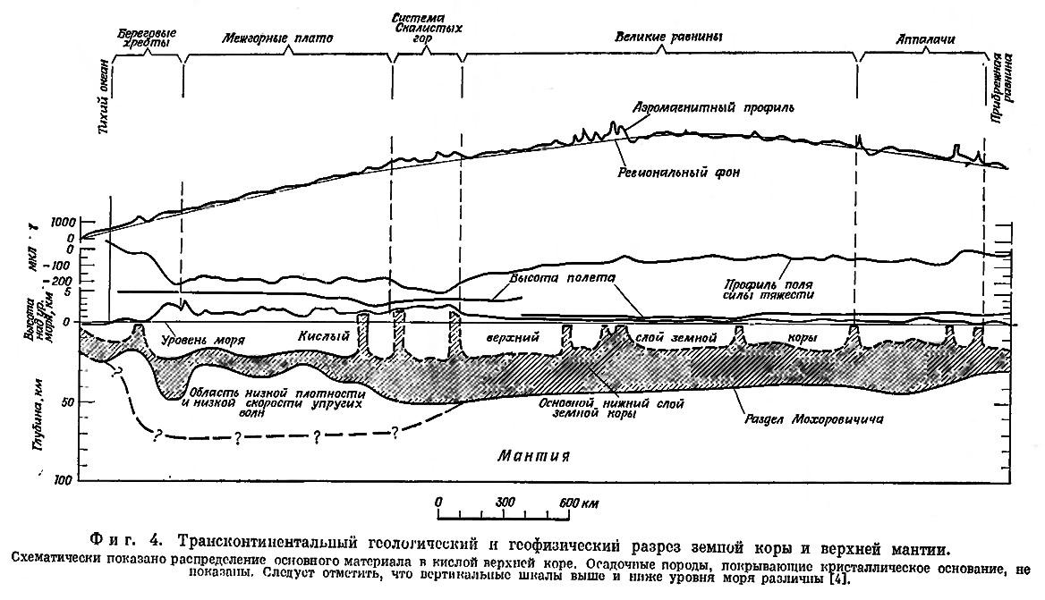 Фиг. 4. Трансконтинентальный геологический и геофизический разрез земной коры и верхней мантии