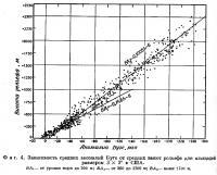 Фиг. 4. Зависимость средних аномалий Буге от средних высот рельефа