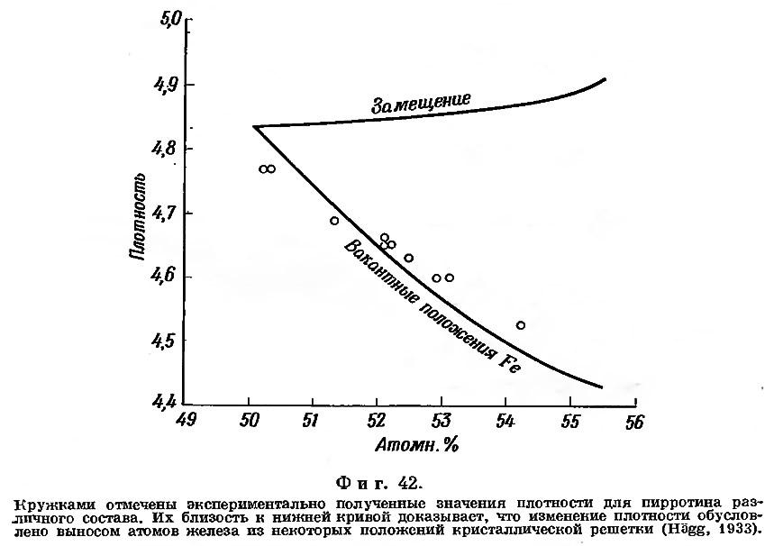 Фиг. 42. Зависимость плотности от состава