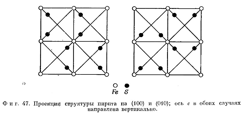 Фиг. 47. Проекции структуры пирита