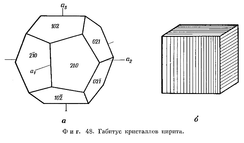 Фиг. 48. Габитус кристаллов пирита