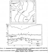 Фиг. 5. Аномалии Буге в свободном воздухе через Срединноатлантический хребет