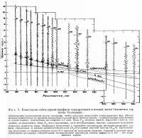 Фиг. 5. Блок-схема сейсмограмм профиля зондирований в южной части Скалистых гор