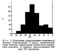 Фиг. 5. Диаграмма зависимости частоты встречаемости F пород гиперстеновой серии