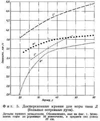 Фиг. 5. Дисперсионные кривые для коры тина Д