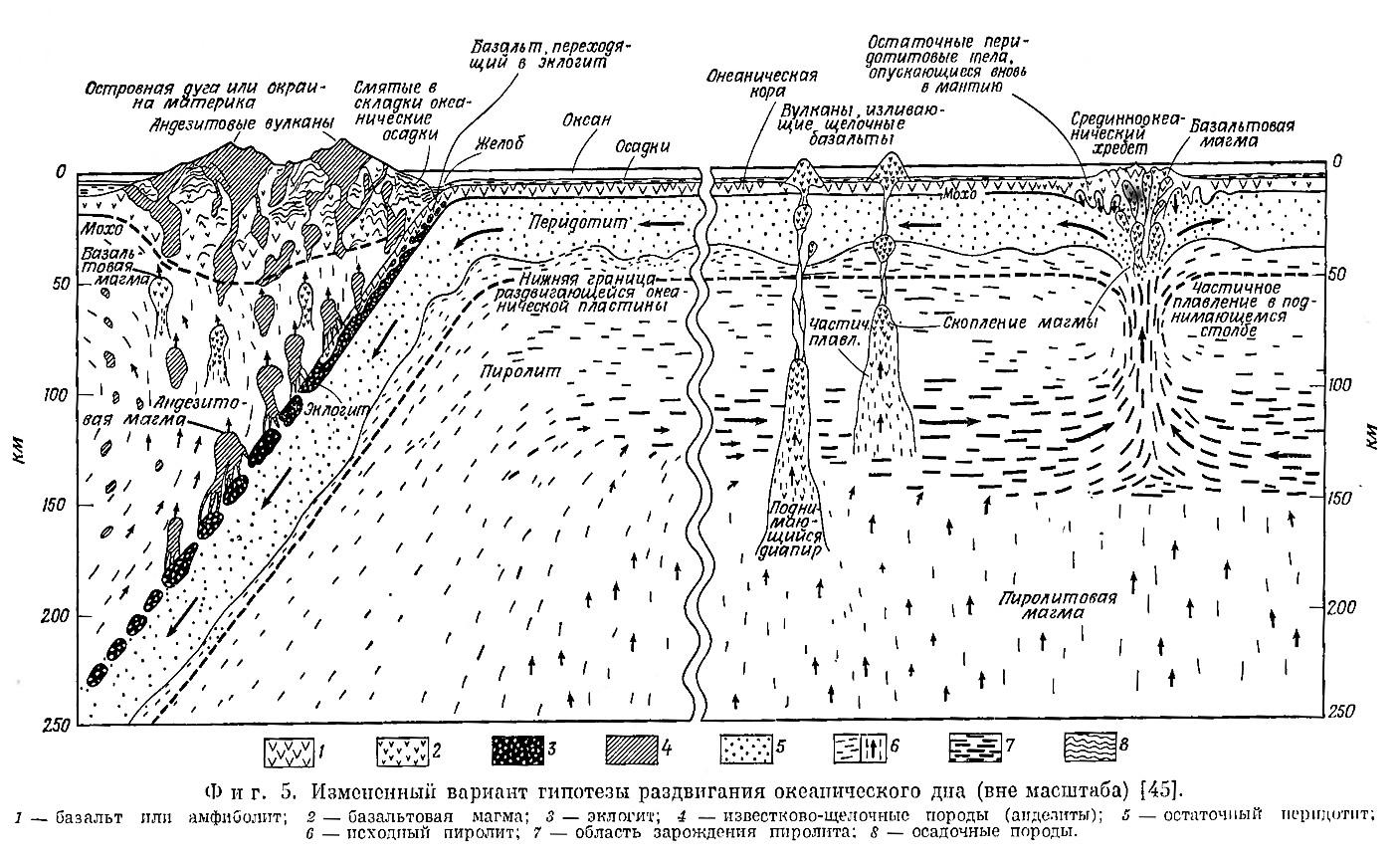 Фиг. 5. Измененный вариант гипотезы раздвигания океанического дна