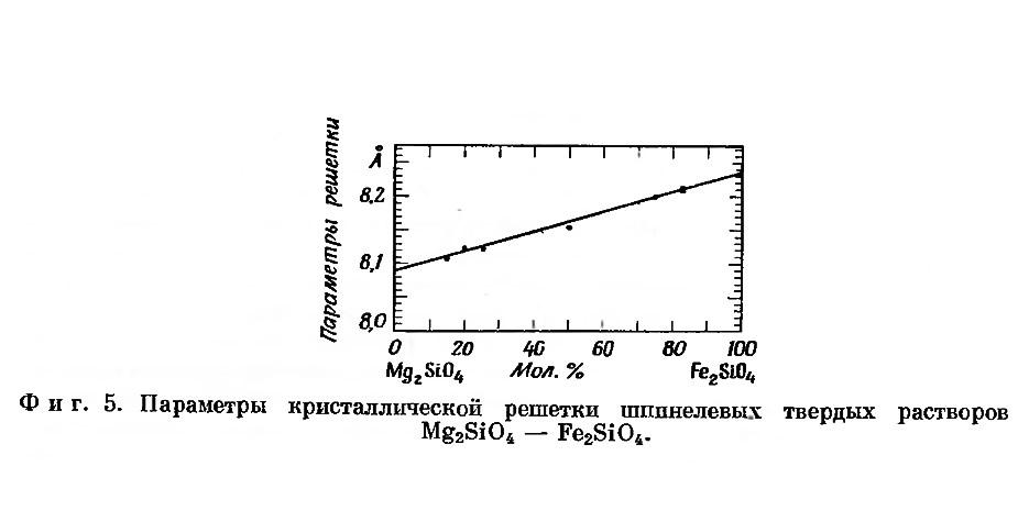 Фиг. 5. Параметры кристаллической решетки шпинелевых твердых растворов