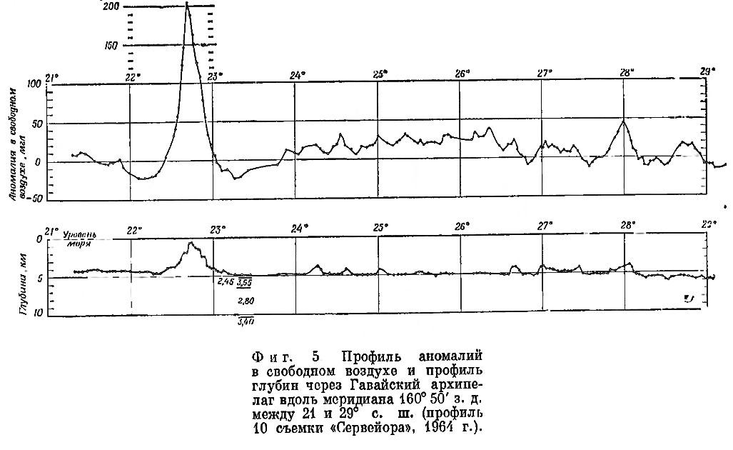 Фиг. 5. Профиль аномалий в свободном воздухе и профиль глубин через Гавайский архипелаг