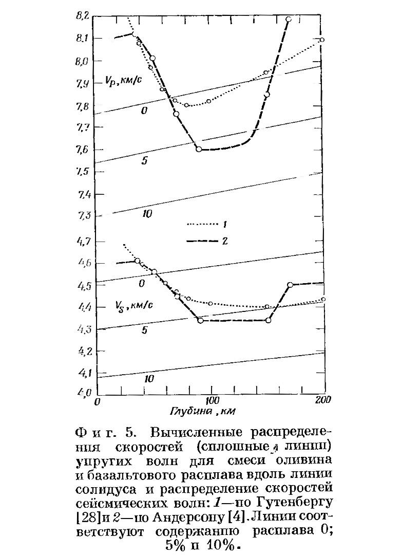 Фиг. 5. Вычисленные распределения скоростей упругих волн