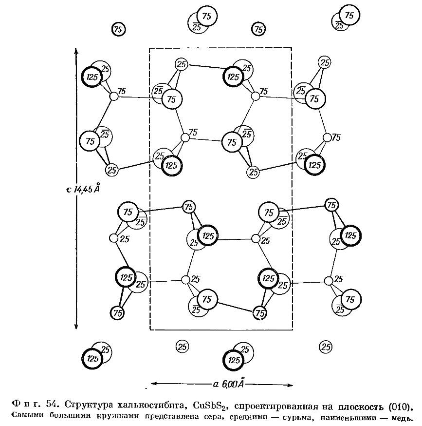 Фиг. 54. Структура халькостибита