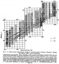 Фиг. 6. Блок-схема сейсмограмм профиля зондирований в области Великих равнин