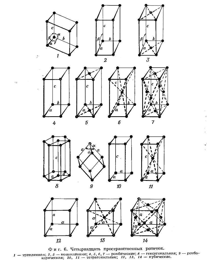 Фиг. 6. Четырнадцать пространственных решеток
