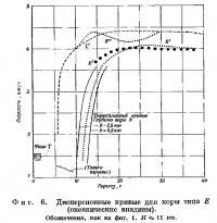 Фиг. 6. Дисперсионные кривые для коры типа Е