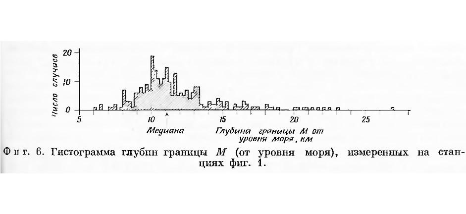 Фиг. 6. Гистограмма глубин границы М