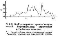 Фиг. 6. Гистограмма времен вступлений вертикальных отражений в Рейнском массиве