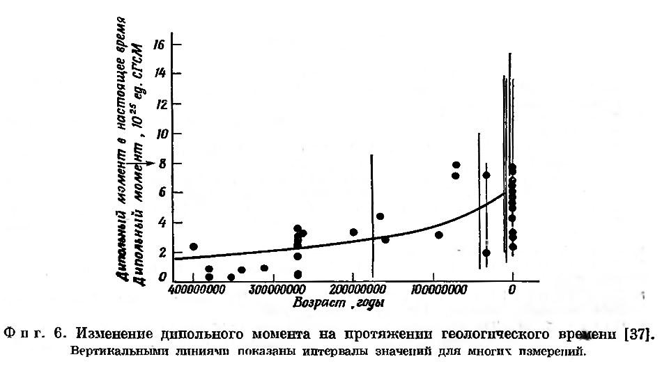 Фиг. 6. Изменение днпольного момента на протяжении геологического времени