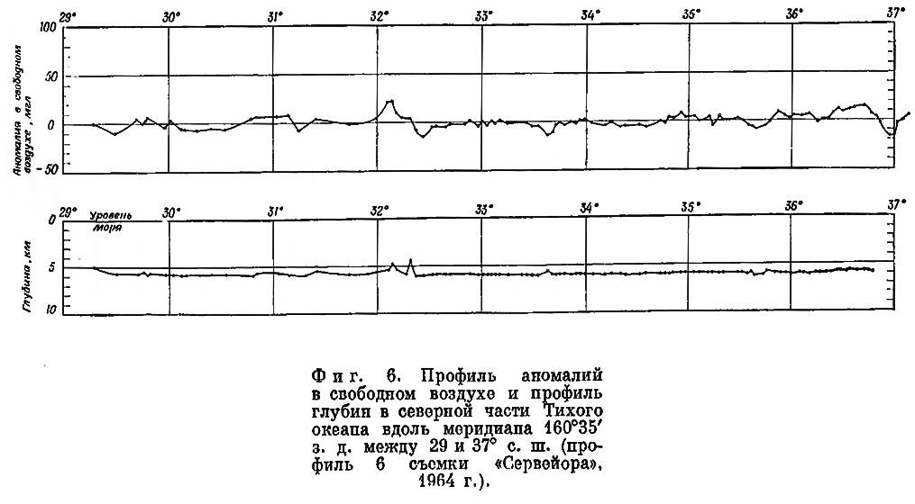 Фиг. 6. Профиль аномалий в свободном воздухе, пересекающий Северную Атлантику
