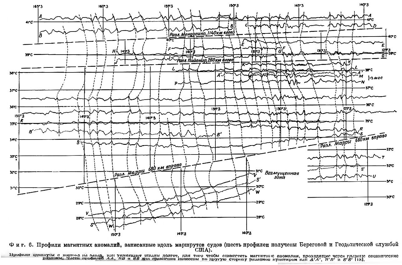 Фиг. 6. Профили магнитных аномалий, записанные вдоль маршрутов судов