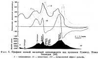 Фиг. 6. Профили полной магнитной интенсивности над вулканом Руапеху