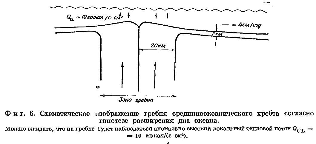 Фиг. 6. Схематическое изображение гребня срединноокеанического хребта