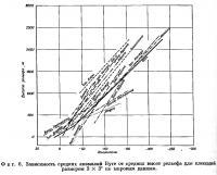 Фиг. 6. Зависимость средних аномалий Буге от средних высот рельефа