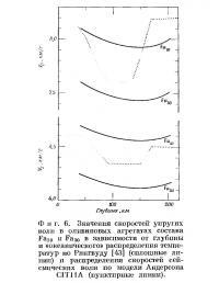 Фиг. 6. Значения скоростей упругих волн в оливиновых агрегатах