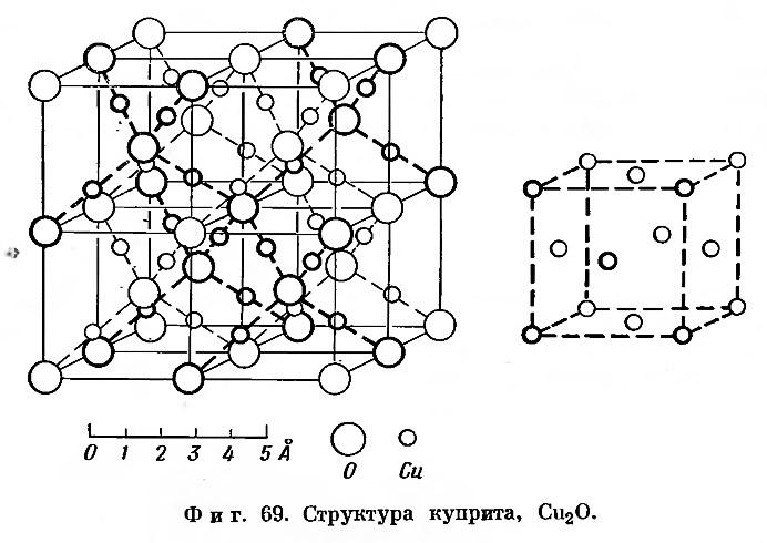 Фиг. 69. Структура куприта