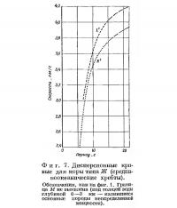 Фиг. 7. Дисперсионные кривые для коры типа Ж