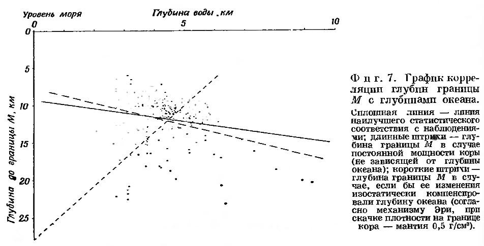 Фиг. 7. График корреляции глубин границы М с глубинами океана