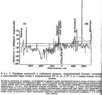 Фиг. 7. Профиль аномалий в свободном воздухе, пересекающий Южную Атлантику