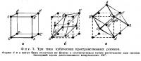 Фиг. 7. Три типа кубических пространственных решеток