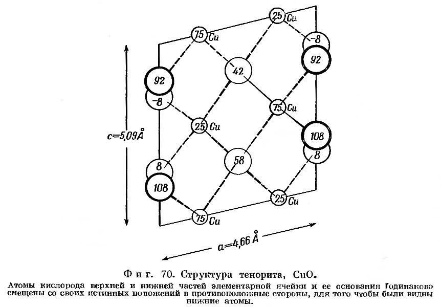 Фиг. 70. Структура тенорита