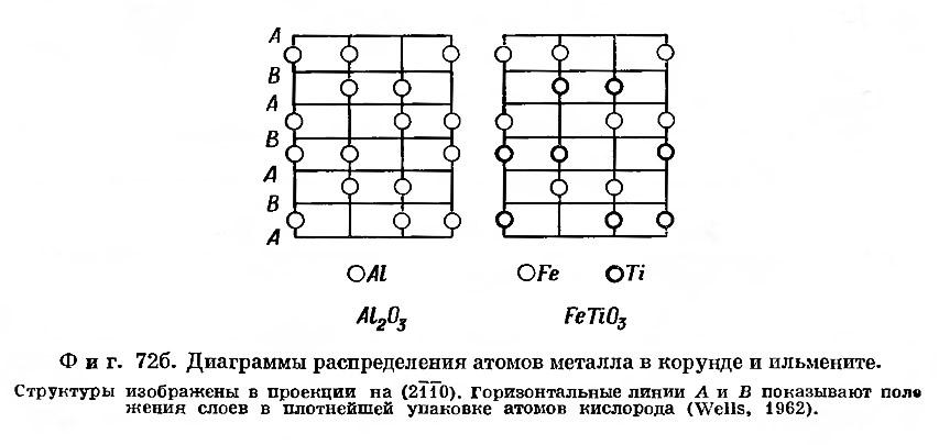 Фиг. 72 б. Диаграммы распределения атомов металла в корунде и ильмените