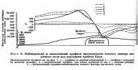 Фиг. 8. Наблюденный и вычисленный профили интенсивности полного вектора магнитного поля