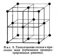 Фиг. 8. Расположение атомов в кристалле меди
