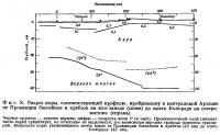 Фиг. 8. Разрез коры, соответствующий профилю, пройденному в центральной Аризоне