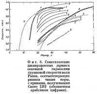Фиг. 8. Сопоставление дисперсионных кривых основной гармоники