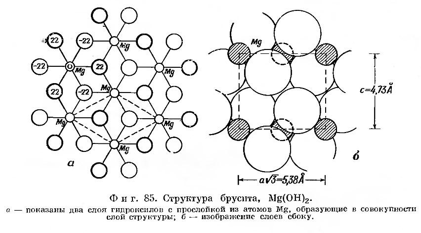 Фиг. 85. Структура брусита