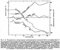 Фиг. 9. Измеренные и вычисленные гравитационные аномалии Буге на профиле фиг. 8
