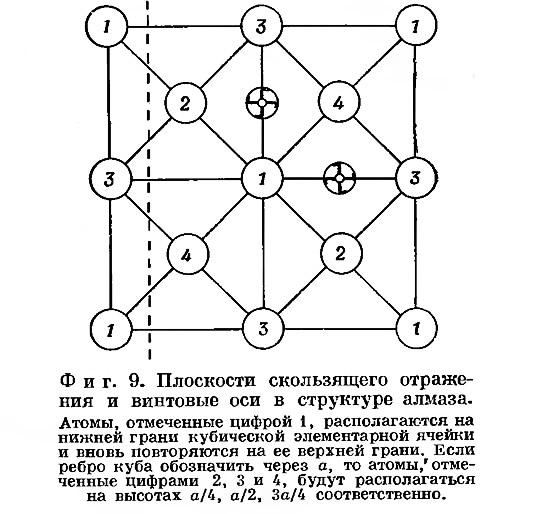 Фиг. 9. Плоскости скользящего отражения и винтовые оси в структуре алмаза