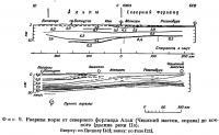 Фиг. 9. Разрезы коры от северного форланда Альп до южного