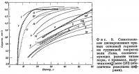 Фиг. 9. Сопоставление дисперсионных кривых основной гармоники