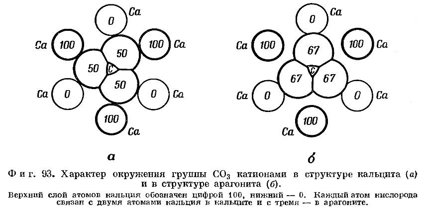Фиг. 93. Характер окружения группы СO3 катионами в структуре кальцита и в структуре арагонита
