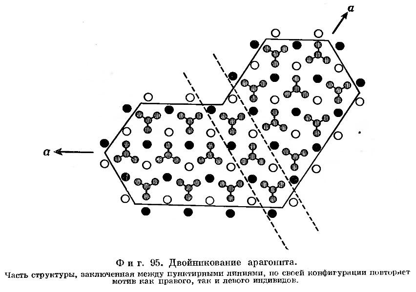 Фиг. 95. Двойникование арагонита