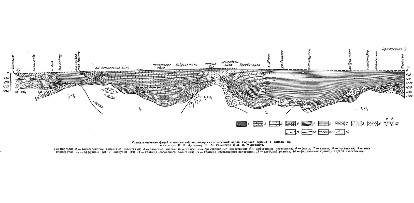 Прил. 2. Схема изменения фаций и мощностей верхнеюрских отложений вдоль Горного Крыма