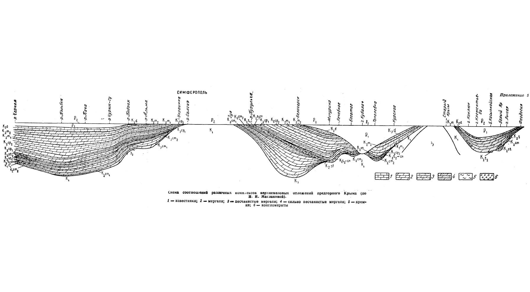 Прил. 5. Схема соотношений различных комплексов верхнемеловых отложений предгорного Крыма